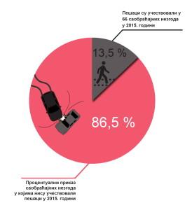 Pešaci -učesnici u nezgodama procenat