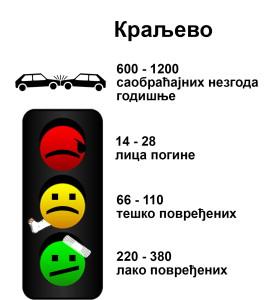 saobracaj